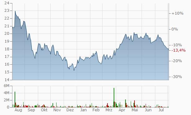 Al Abdullatif Industrial Investment Chart