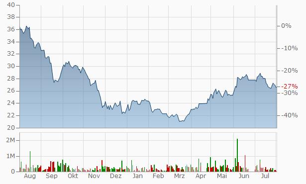 Al Yamamah Steel Industries Chart