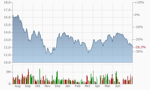 Saudi Kayan Petrochemical Company Registered Chart
