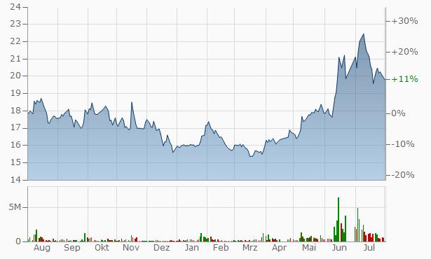 Arabian Shield Cooperative Insurance Company Bearer Chart