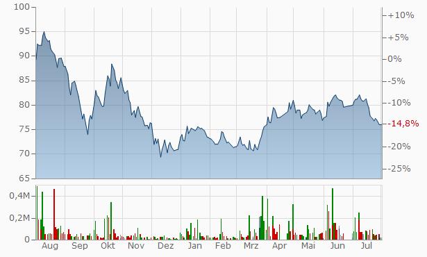 Al-Omran Industrial Trading Chart