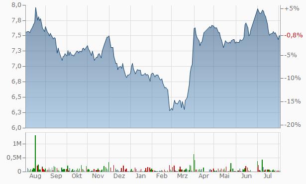 Jadwa REIT Al Haramaain Fund Registered Chart
