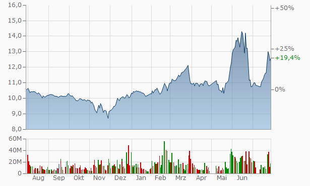 Dar Al Arkan Real Estate Development Company Bearer Chart