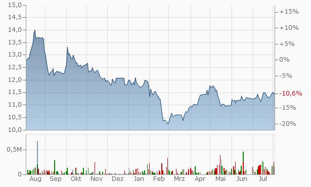 Taleem REIT Fund Registered Chart