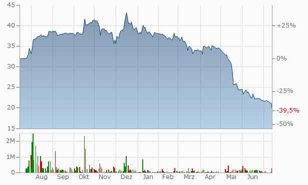 Arabia Insurance Cooperative Company Bearer Chart