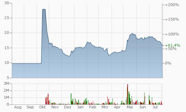 Al Sagr Cooperative Insurance Company Registered Chart