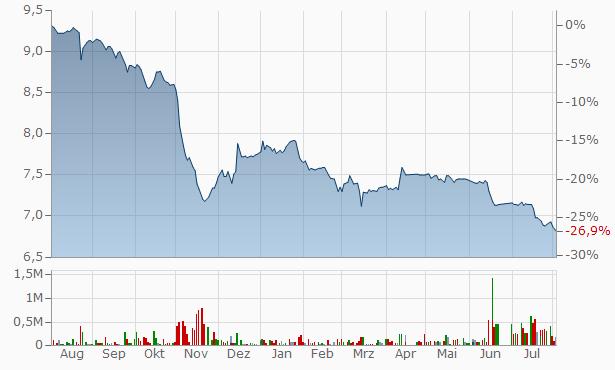 Mulkia Gulf Real Estate REIT Fund Registered Chart