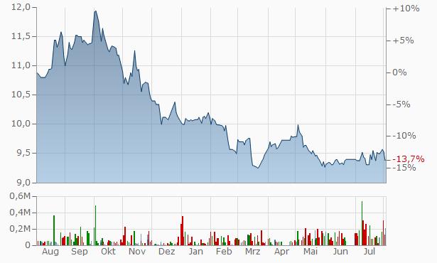 AlAhli REIT Fund 1 Registered Chart