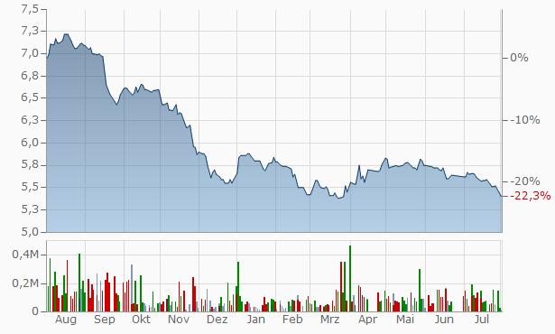 Al Mashaar REIT Registered Chart