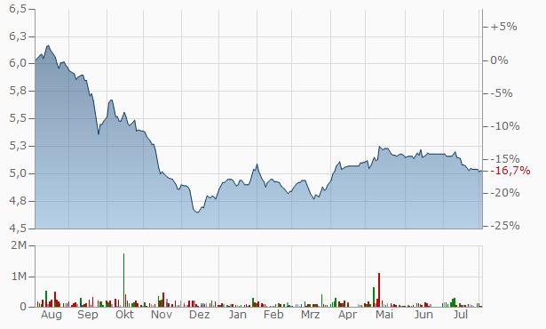 MEFIC REIT Fund Registered Chart