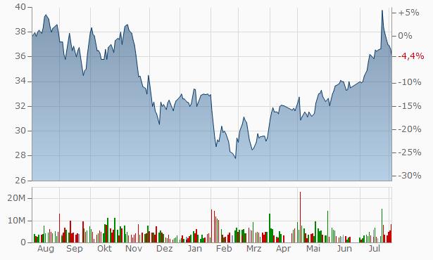 Alinma Bank Bearer Chart