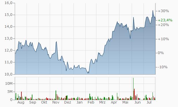 Abdullah Al Othaim Markets Company Bearer Chart