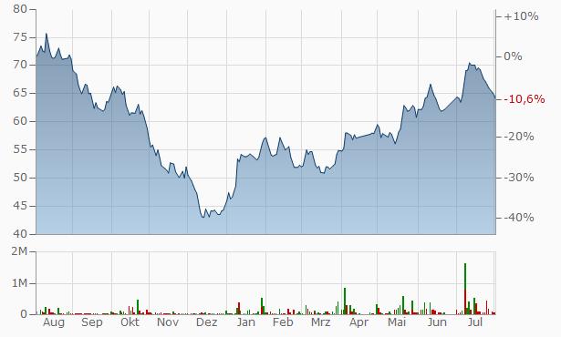 Halwani Bros Bearer Chart