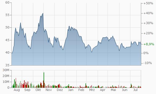 Saudi Arabian Mining Company Registered Chart