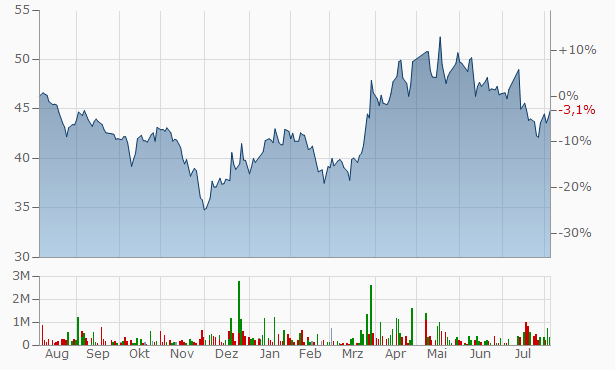 Astra Industrial Group Bearer Chart