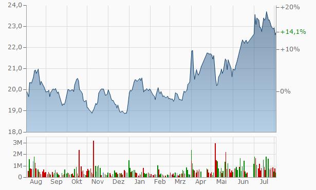 Arabian Centres Company Registered Chart
