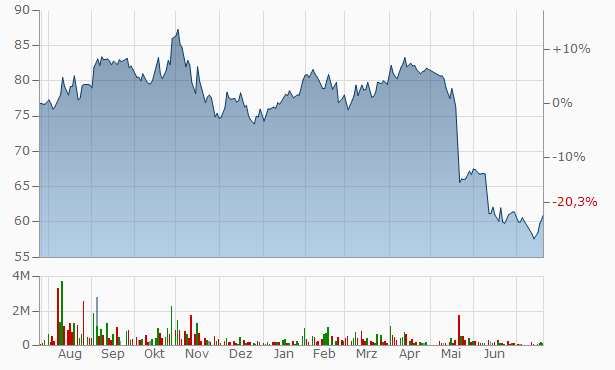 Maharah Human Resources Company Registered Chart