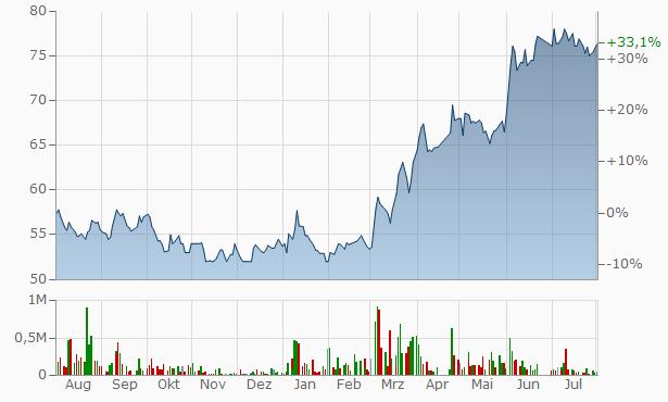 Ataa Educational Company Registered Chart