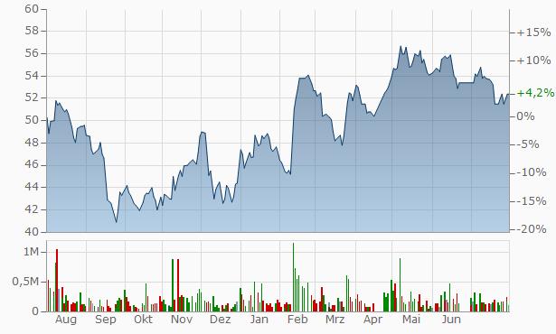 AlJouf Agricultural Development Company Bearer Chart