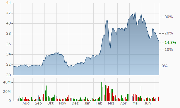 Aramco (Saudi-Aramco) Chart
