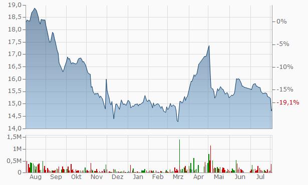 Amlak International for Real Estate Finance Registered Chart