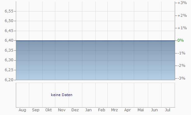 United Bank Chart
