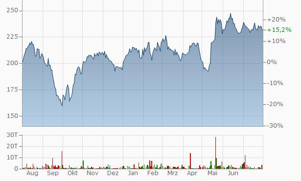 Kabe Husvagnar (B) Chart