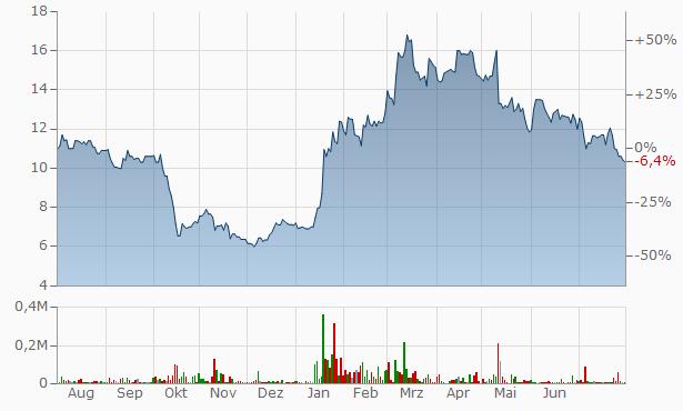Empir Group Registered B Chart