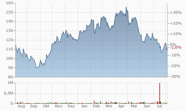 Prevas (B) Chart
