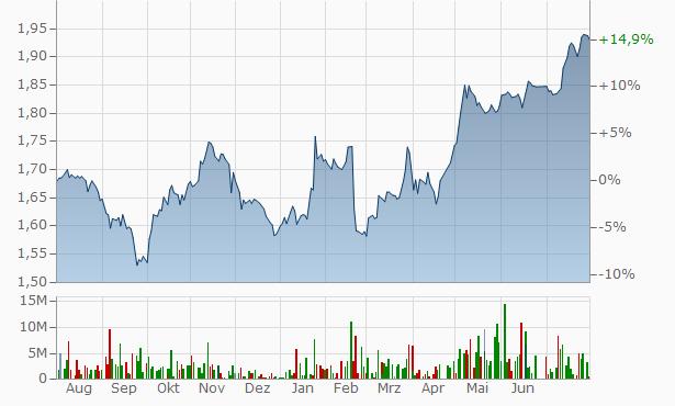 Vodafone Qatar Q.S.C. Chart
