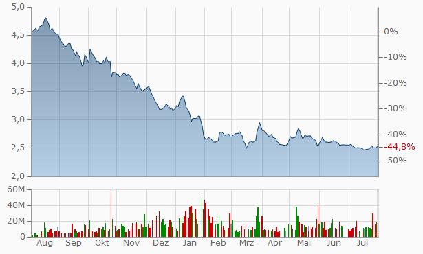 Masraf al Rayan (Q.S.C.) Partly paid Chart