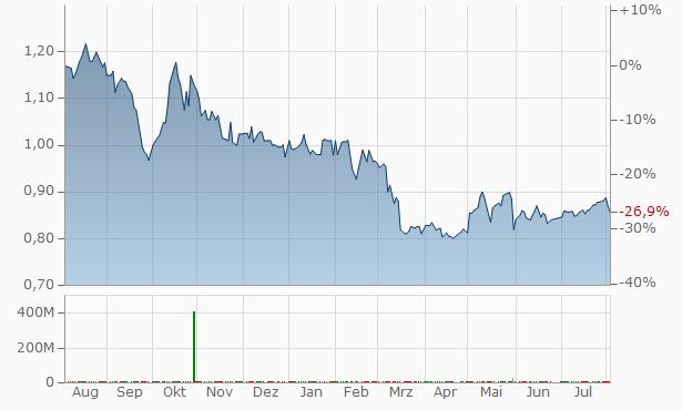 Aamal Company Q.S.C. Chart