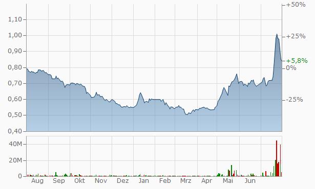 Qatar Oman Investment Company Chart