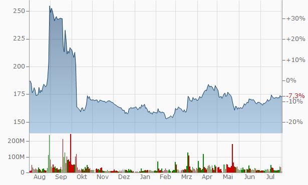 GAZPROM PJSC Chart
