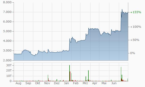 Izhstal Chart