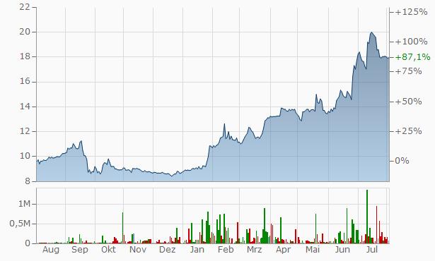 Slavneft-Yaroslavneftorgsintez JSC Pref Chart