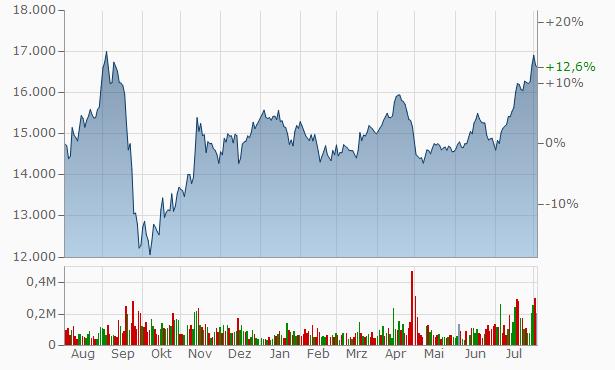 Norilsk Nickel JSC Chart