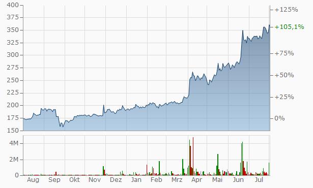 Abrau-Durso JSC Chart