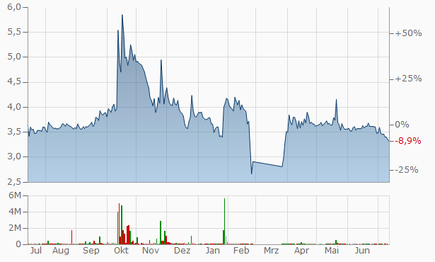 Volgogradenergosbyt PJSC Chart