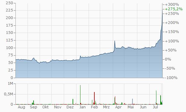 Voronezh energy selling company JSC Pref Chart