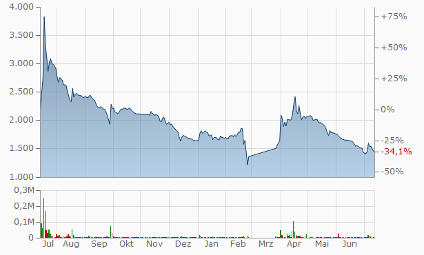 Lenzoloto PJSC Pref Chart