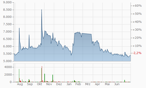 Chelyabinsk Forge-and-Press Plant PJSC Chart