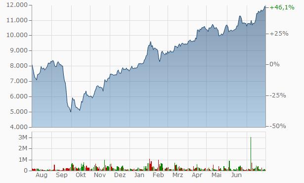 Polyus Gold Chart