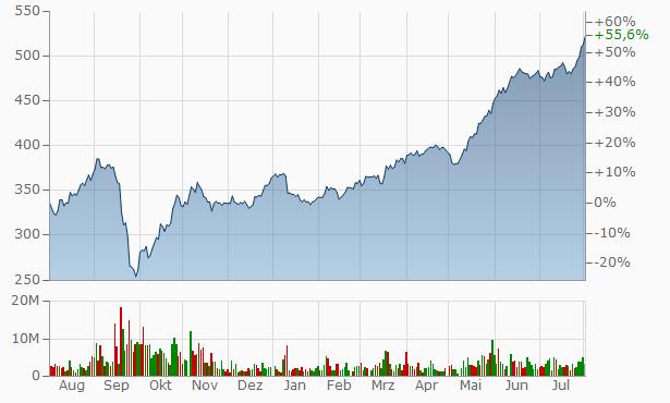 Aktienkurs Rosneft