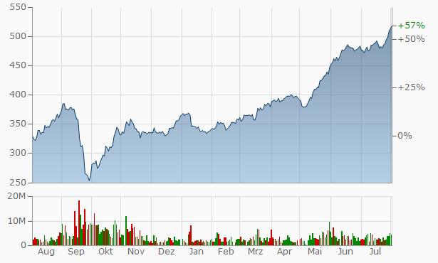 Rosneft Oil Company Chart