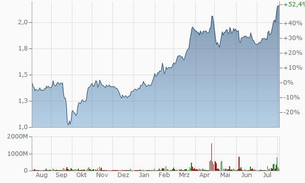Unipro (ex EON Russia) Chart