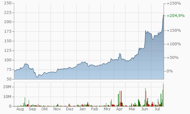 TMK Chart