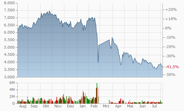 LUKOIL Oil Company Chart