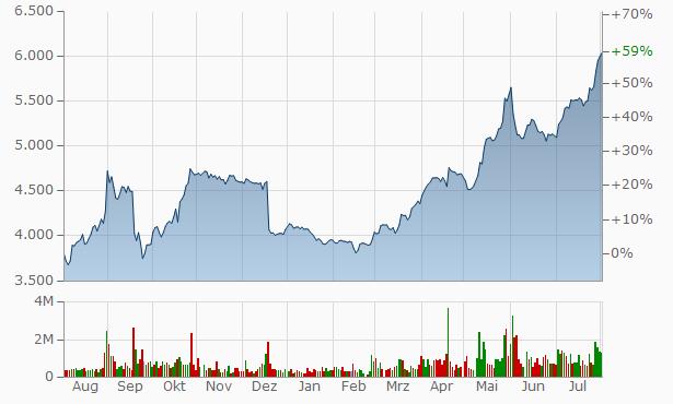 Aktienkurs Lukoil