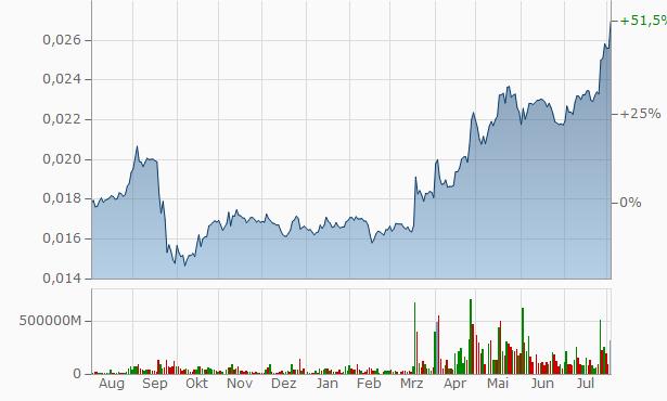 VTB Bank Chart